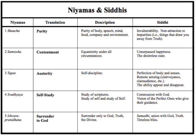 Niyamas and Siddhis