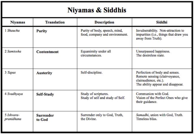 Niyama-and-Siddhi
