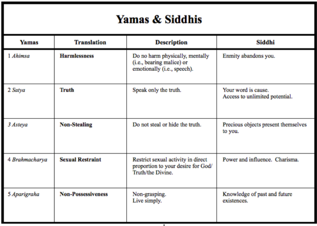 Yamas and Siddhis