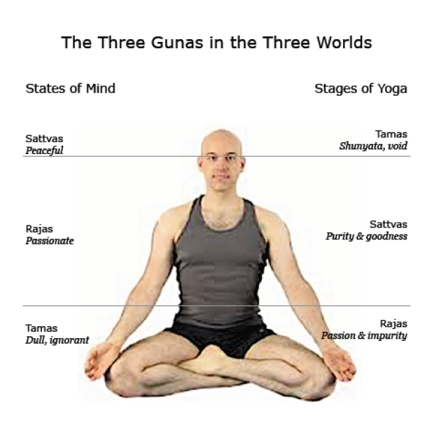 Three Gunas: States of Mind and Stages of Yoga